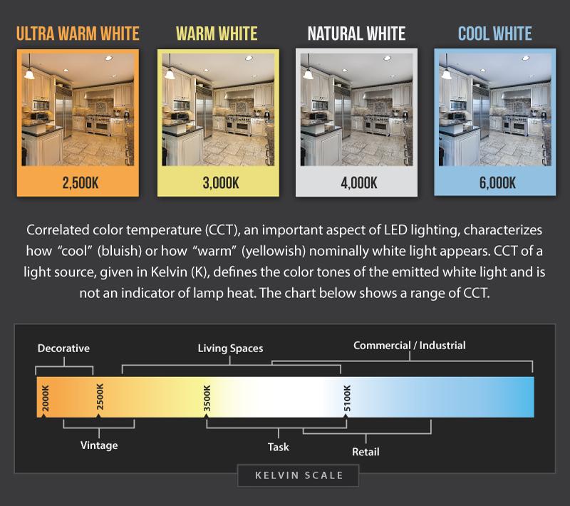 Light Temperature Chart Creatingmaryshome